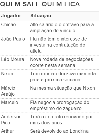 Flamengo, tabela dos rubro-negros (Foto: Editoria de arte)