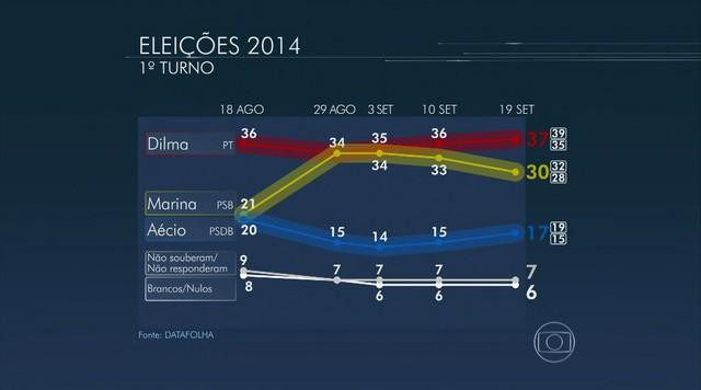 Datafolha divulga pesquisa de intenção de voto para presidente nesta sexta-feira (19)