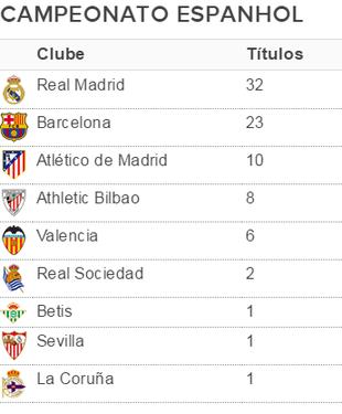 Lista de campeões espanhóis (Foto: GloboEsporte.com)