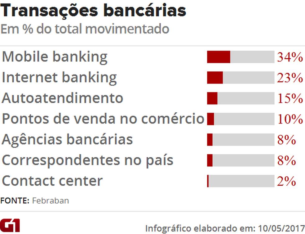Transações bancárias em 2016 (Foto: G1 )