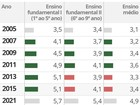 Tocantins fica abaixo da média na avaliação da educação em 2015