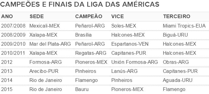 Tabela Campeões Liga das Américas de basquete (Foto: Arte / GloboEsporte.com)