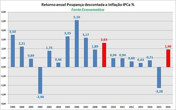 poupança (Foto: Economatica)