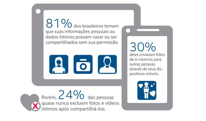 Pesquisa aponta que a maioria dos brasileiros compartilha senhas pessoais com os parceiros (Divulgação/Intel Security )