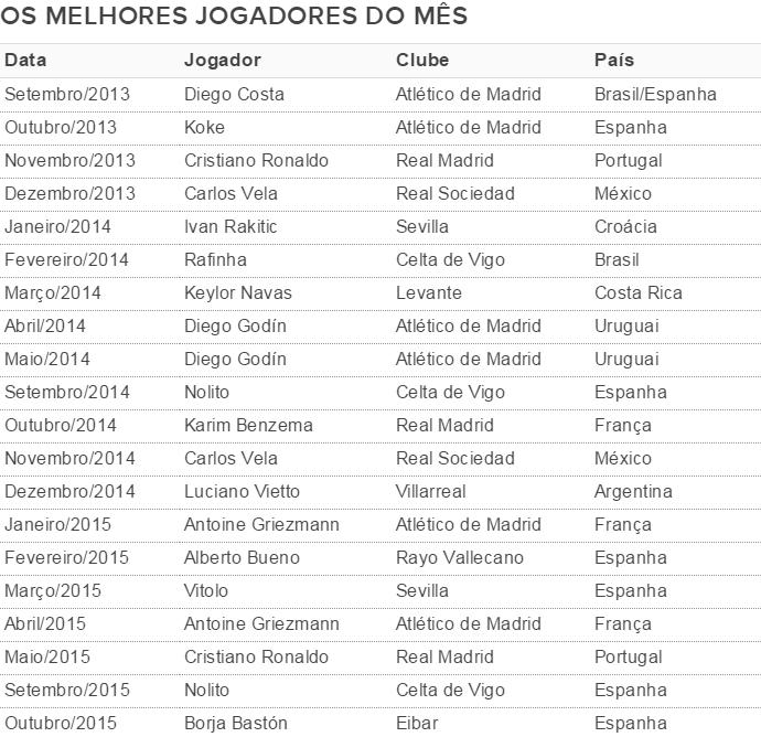 Tabela melhores jogadores mês Campeonato Espanhol (Foto: InfoEsporte / GloboEsporte.com)