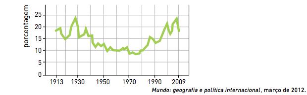 Gráfico sobre parcela da população dos EUA (Foto: Reprodução/UERJ)