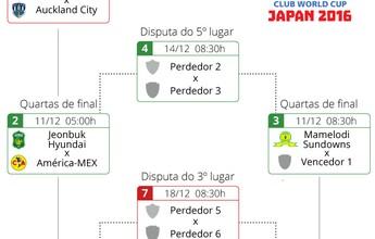 Guia do Mundial: Nacional joga pela Chape e divide atenção com o Real