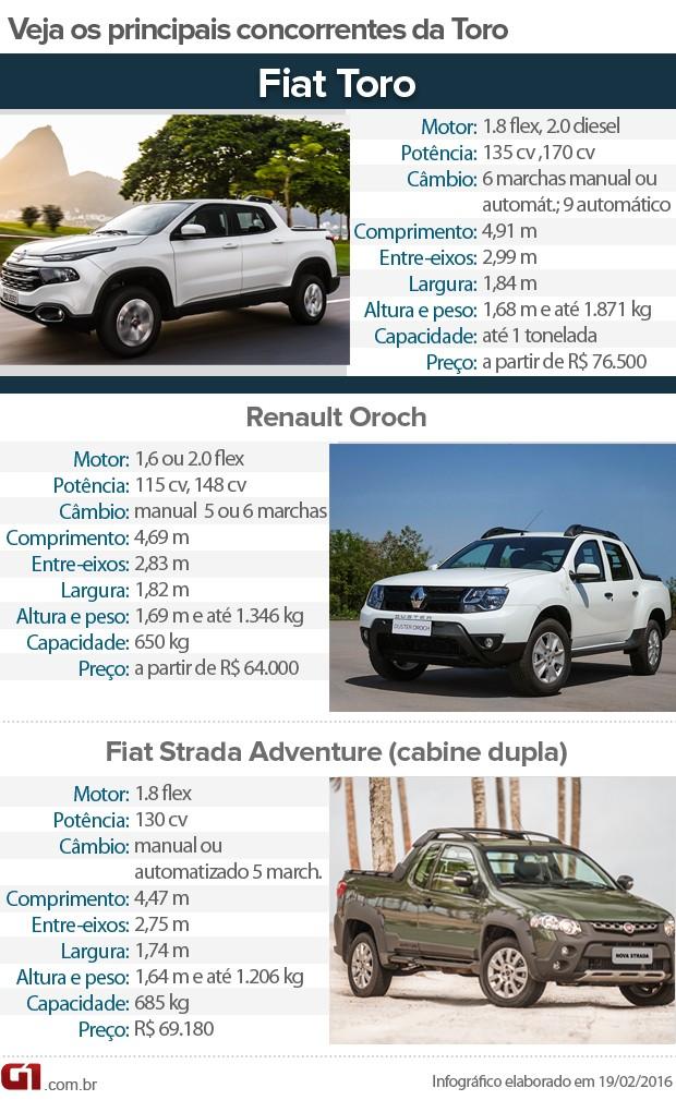 Veja principais concorrentes da Fiat Toro (Foto: G1)
