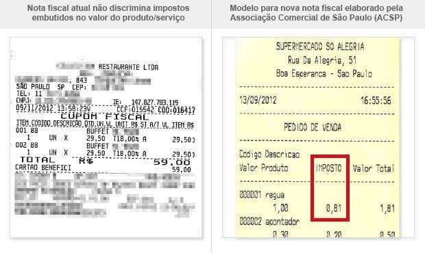 Modelo para nova nota fiscal elaborado pela Associação Comercial de São Paulo (ACSP) (Foto: Editoria de Arte/G1)