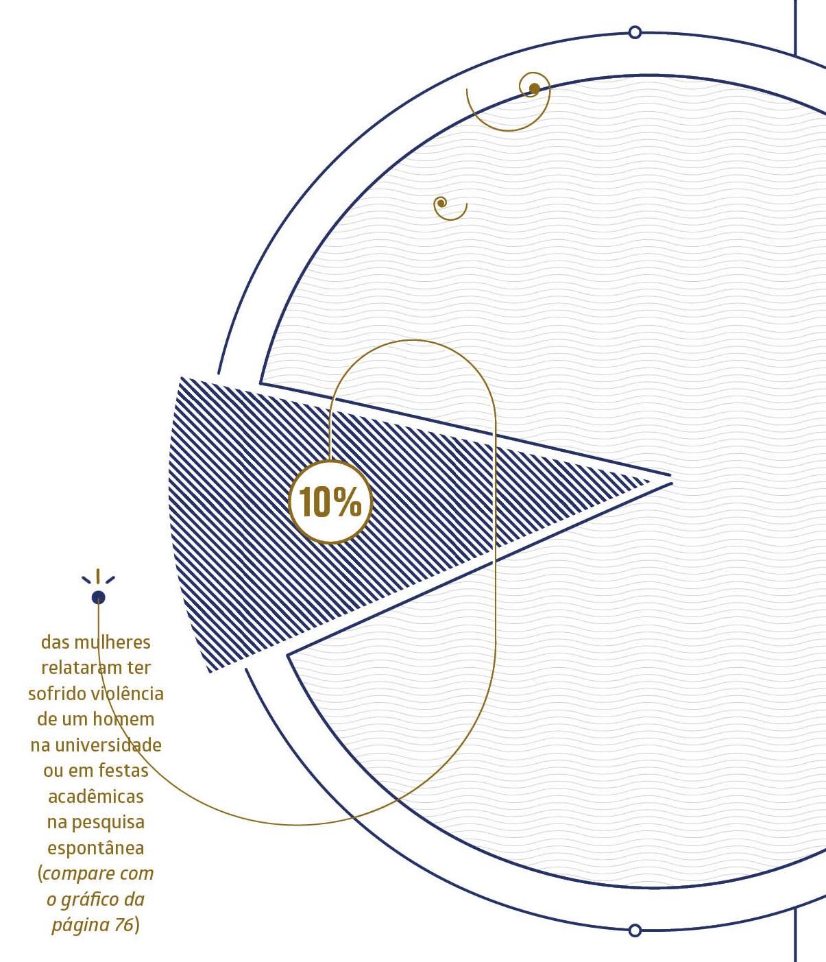 Gráfico2 (Foto: Revista Galileu / FEU)