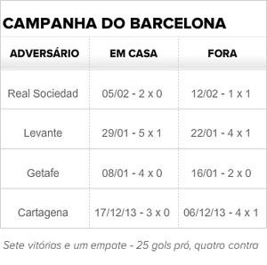 Tabela com campanha do Barcelona na Copa do Rei (Foto: GloboEsporte.com)
