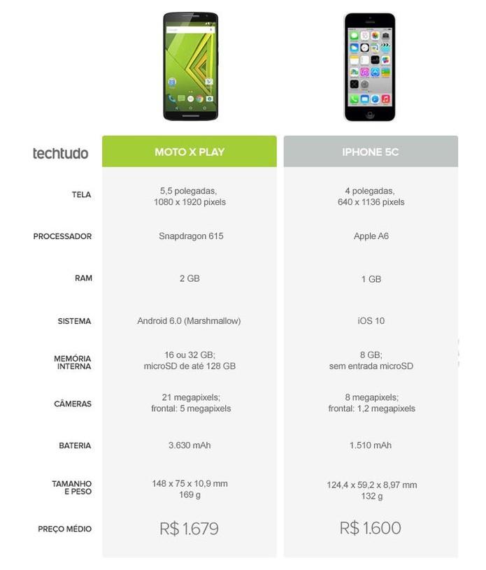 Tabela comparativa entre Moto X Play ou iPhone 5C (Foto: Arte/TechTudo)