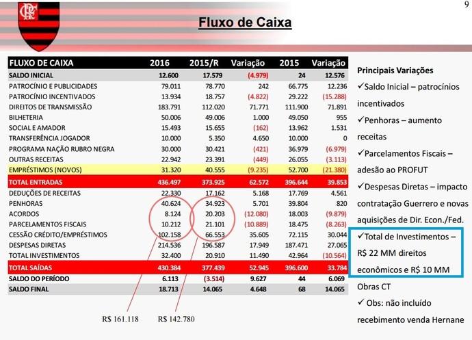 No detalhe, em azul, a previsão de gastos do Flamengo em contratações para 2016 (Foto: Reprodução)