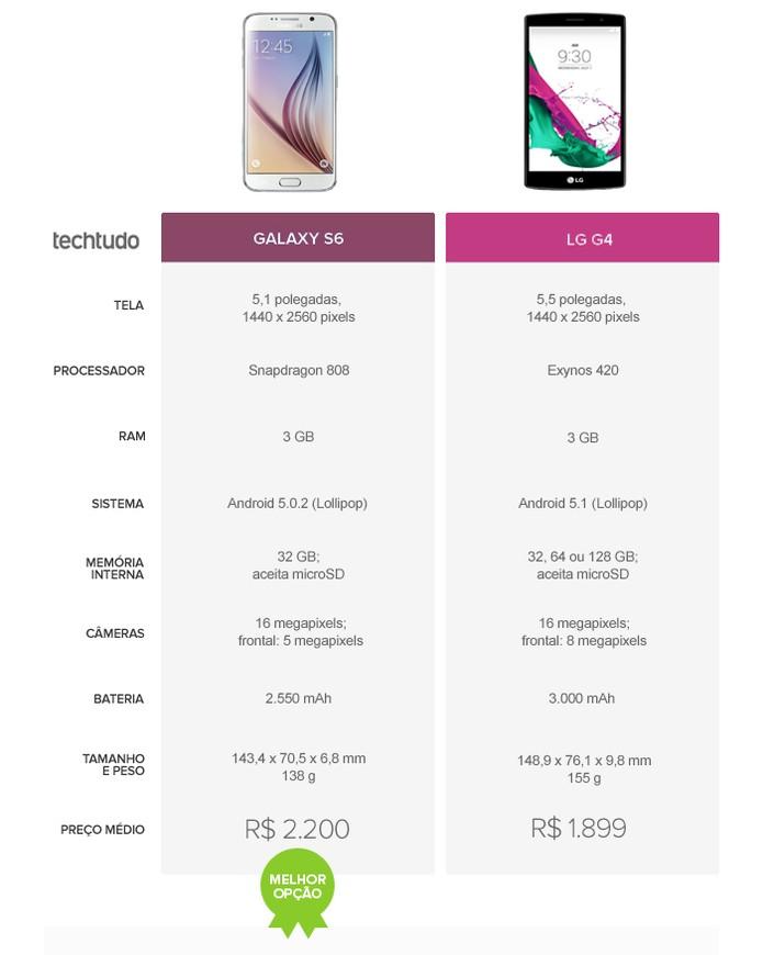 Tabela comparativa entre Galaxy S6 e LG G4 (Foto: Arte/TechTudo)