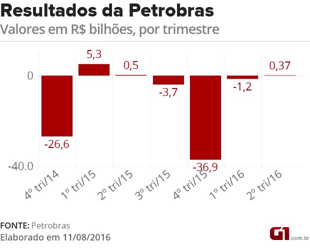 VALE ESTE 2: Resultado da Petrobras no segundo trimestre de 2016 (Foto: Arte/G1)