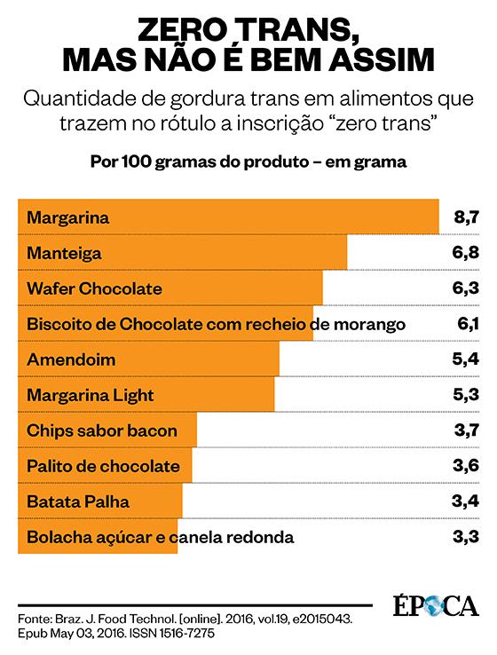 Quadro com produtos que contêm mais gordura trans do que anunciado em seus rótulos (Foto: ÉPOCA)