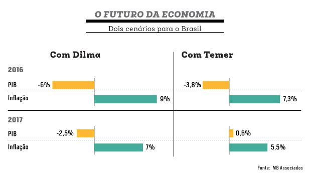 Resultado de imagem para a economia brasileira melhora