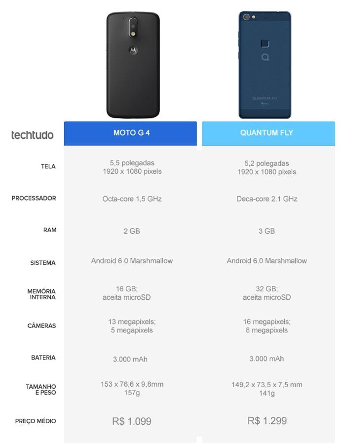 Tabela comparativa entre o Moto G 4 e o Quantum Fly (Foto: Arte/TechTudo)