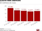 Lucro dos bancos volta a crescer após três trimestres de queda