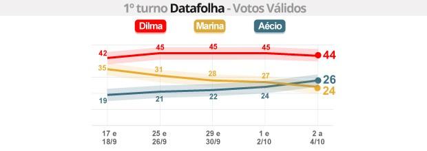 Datafolha - votos válidos: Dilma tem 44%; Aécio, 26% e Marina, 24% (G1)