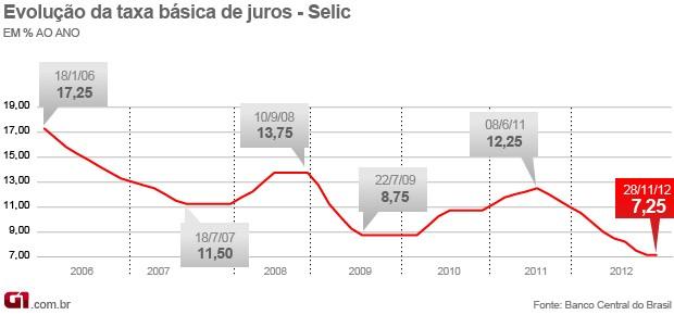 Arte Copom Selic taxa juros (Foto: Editoria de Arte/G1)
