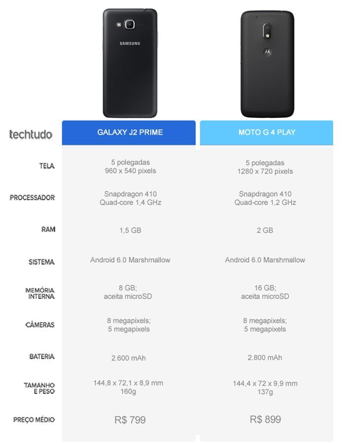 Tabela comparativa entre o Galaxy J2 Prime e o Moto G 4 Play (Foto: Arte/TechTudo)