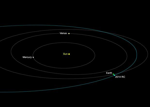 Ilustração mostra a órbita do asteróide '2014 RC' ao redor do sol; asteroide passará ao lado da Terra neste domingo (Foto:  NASA/JPL-Caltech/Divulgação)