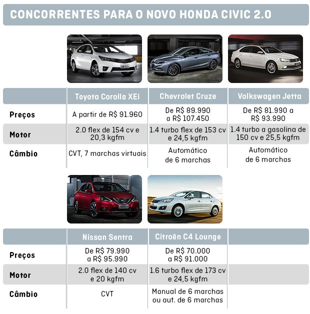 Os concorrentes do Novo Civic 2.0 (Foto: Autoesporte)