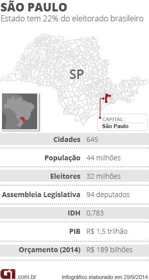 São Paulo - raio-X do estado (Foto: Arte/G1)