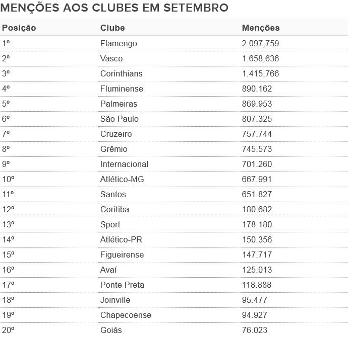 Ranking de citações aos clubes no Twitter em setembro (Foto: GloboEsporte.com)