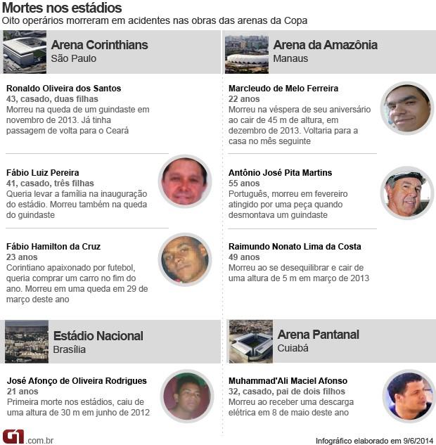 Arte mortos nas obras dos estádios da Copa (Foto: Editoria de Arte/G1)