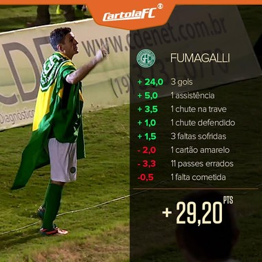 Fumagalli, meia Guarani (Foto: Editoria de Arte GloboEsporte.com)