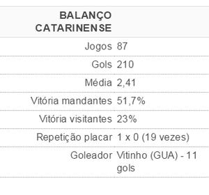 Tabela Catarinense rodada 19 (Foto: GloboEsporte.com)