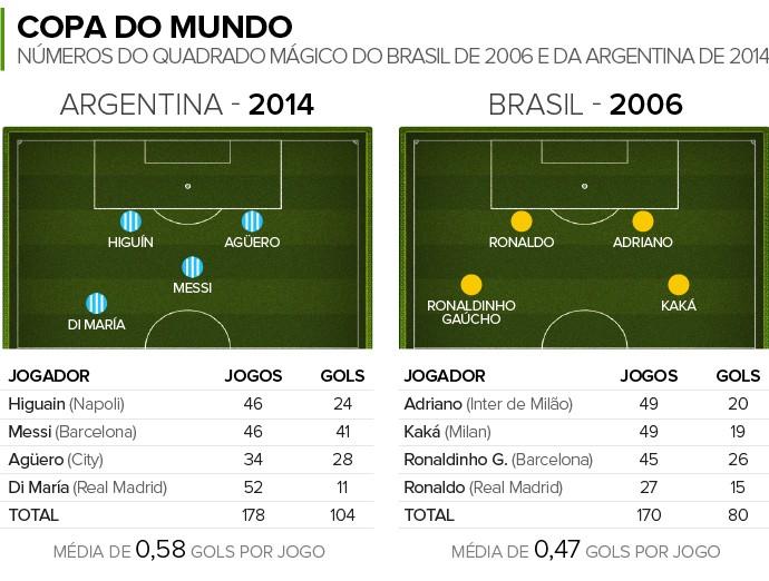 Info QUADRADO MÁGICO Brasil e Argentina (Foto: Infoesporte)