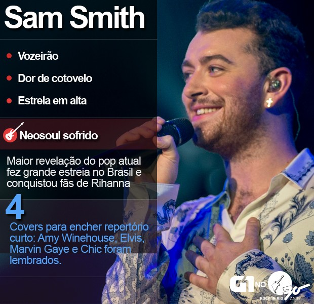 Sam Smith (Foto: Luciano Oliveira/G1)