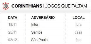 Corinthians 3 últimas rodadas (Foto: Editoria de Arte / Globoesporte.com)