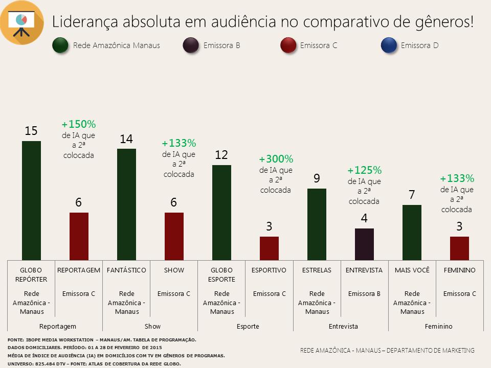 Confira as audiências de gêneros de programas no mês de fevereiro/2015 (Foto: Rede Amazônica)