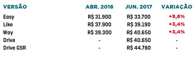 Fiat Mobi: variação de preços em um ano (Foto: Autoesporte)
