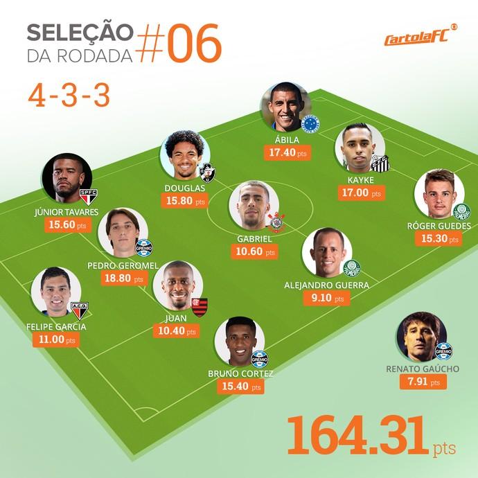 seleção da rodada 6 cartola fc (Foto: Infografia GloboEsporte.com)