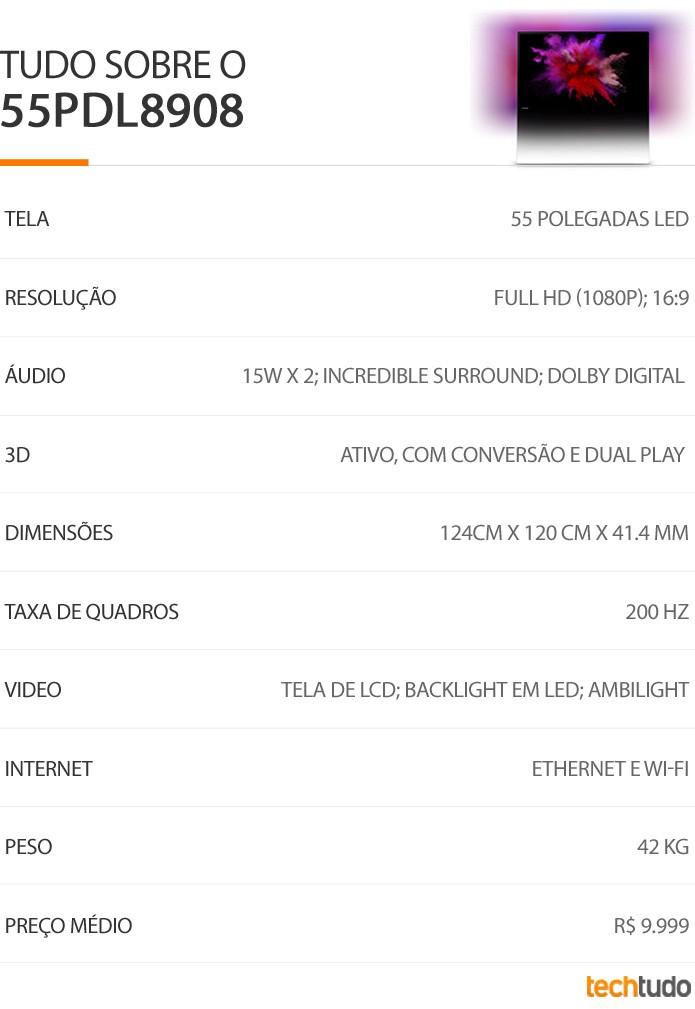 Tabela configurações TV DesignLine 55PDL8908 (Foto: TechTudo/ Arte)