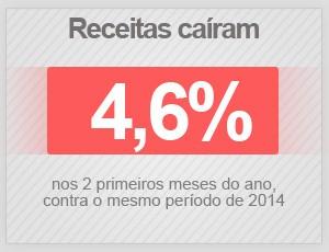Receitas caíram 4,6% nos 2 primeiros meses do ano (Foto: G1)