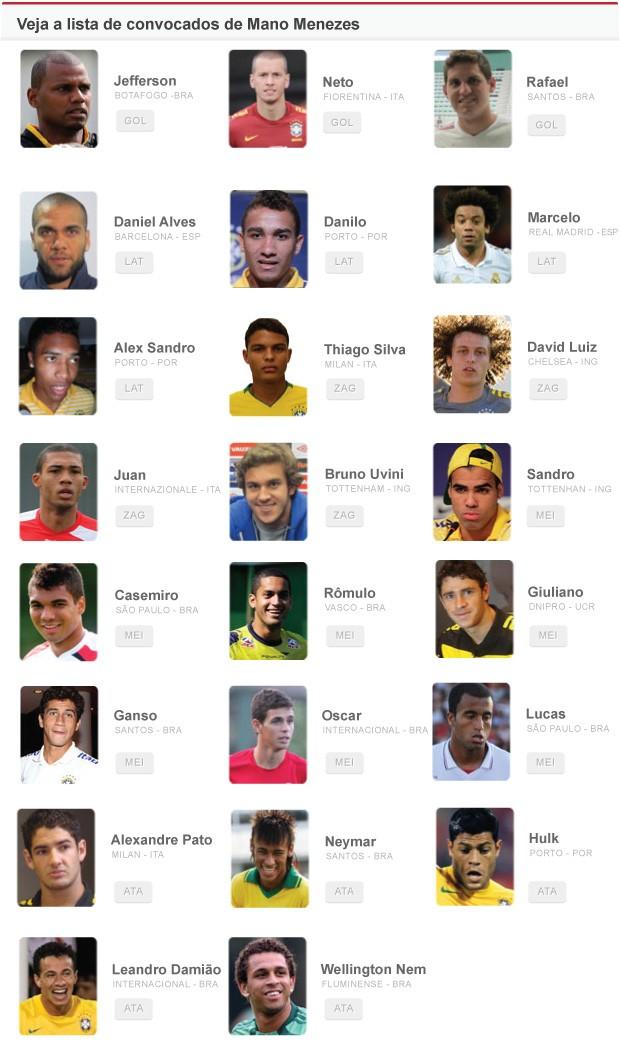 jogadores brasil convocação (Foto: Editoria de arte / Globoesporte.com)