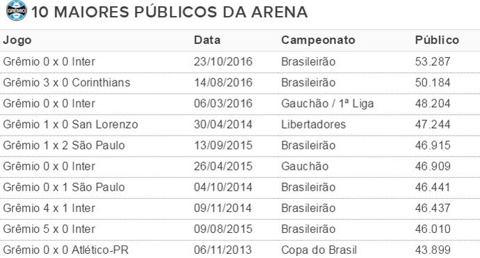 Tabela públicos Arena do Grêmio (Foto: Reprodução)