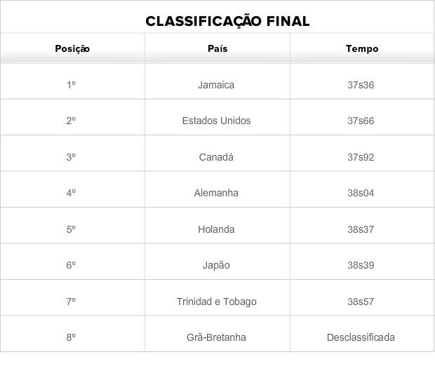 Tabela revezamento masculino atletismo (Foto: Globoesporte.com)