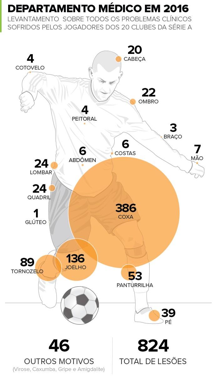 INFO Lesões Futebol (Foto: infoesporte)