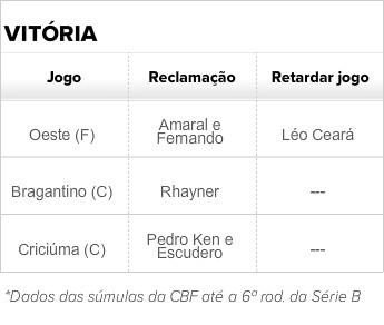 Cartões evitáveis do vitória; tabela (Foto: GloboEsporte.com)