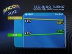 Em Blumenau, Napoleão tem 68% dos votos válidos, diz Ibope
