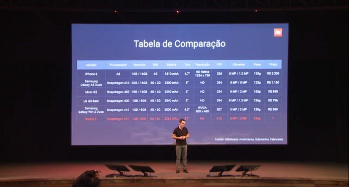 tabela xiaomi (Foto: Reprodução/Xiaomi)
