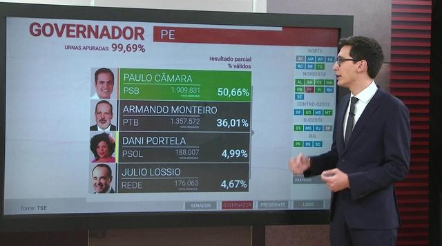 Paulo Câmara está reeleito para o governo de Pernambuco