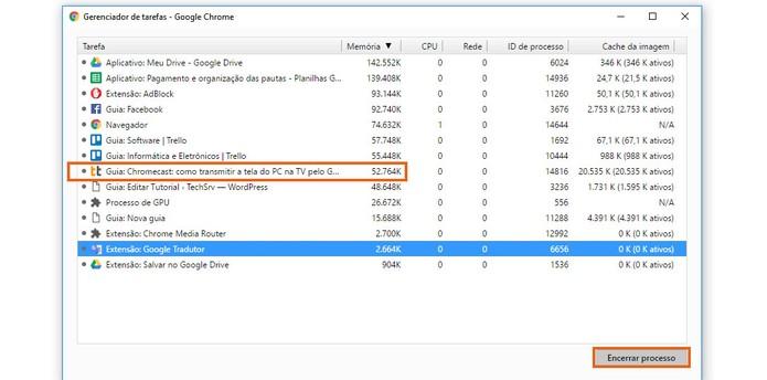 Encerre uma guia ou extensão que esteja consumindo muita memória no Chrome (Foto: Reprodução/Barbara Mannara)